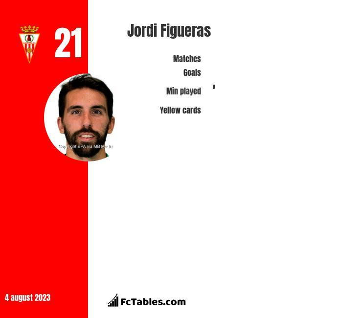 Jordi Figueras infographic