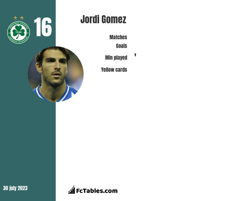 Jordi Gomez infographic