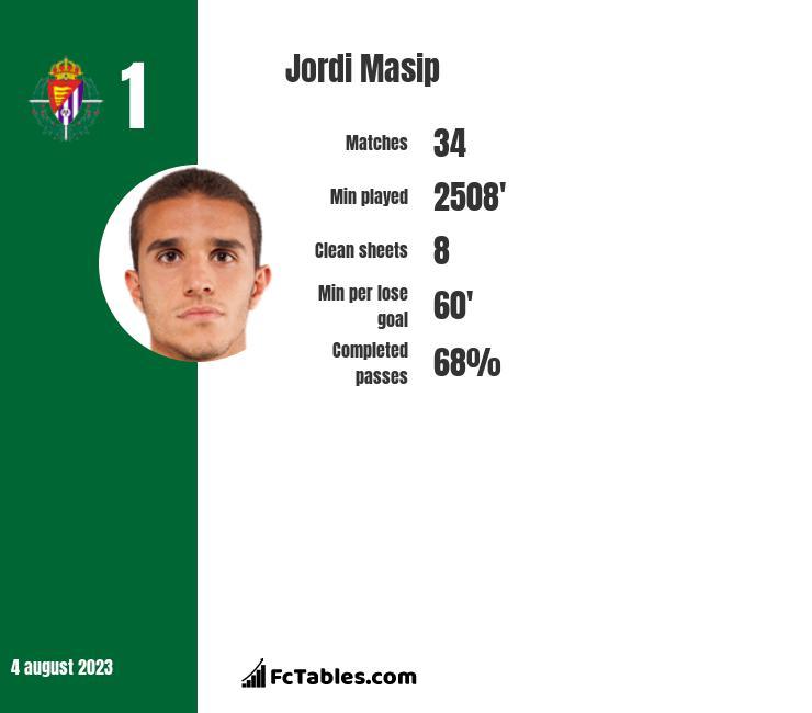 Jordi Masip infographic