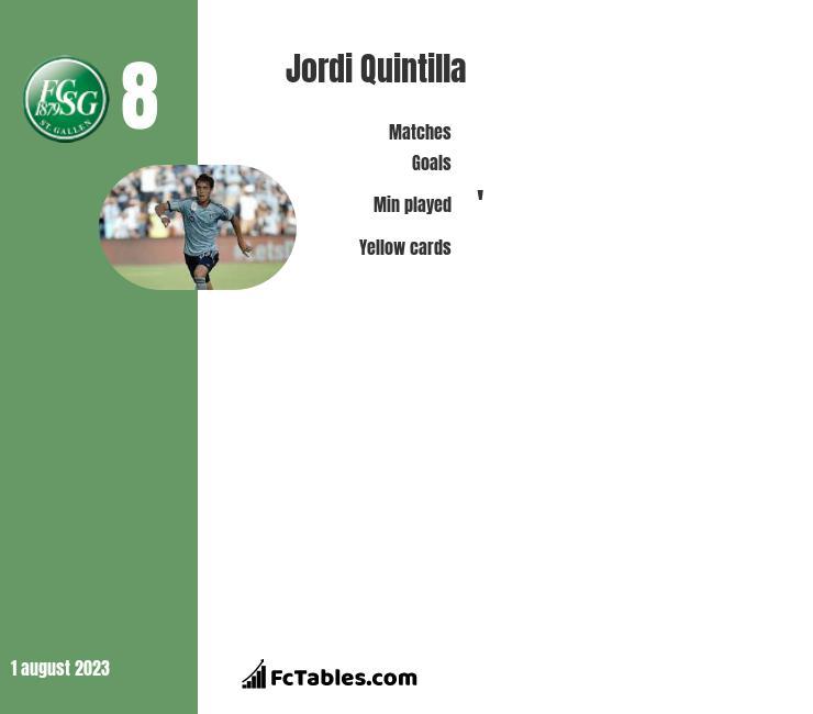 Jordi Quintilla infographic