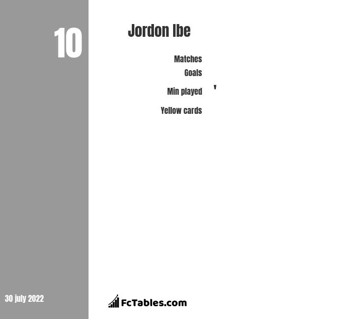 Jordon Ibe infographic statistics for Bournemouth