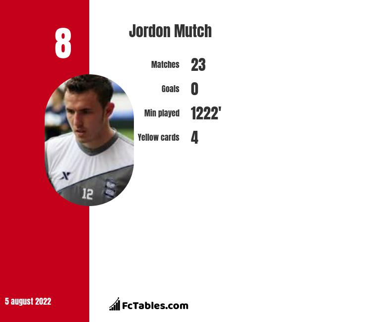 Jordon Mutch infographic