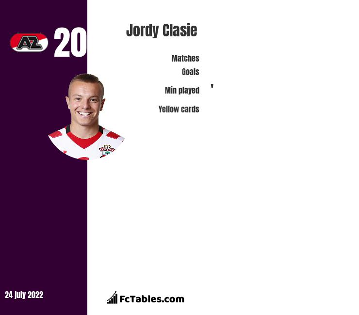 Jordy Clasie infographic statistics for Feyenoord