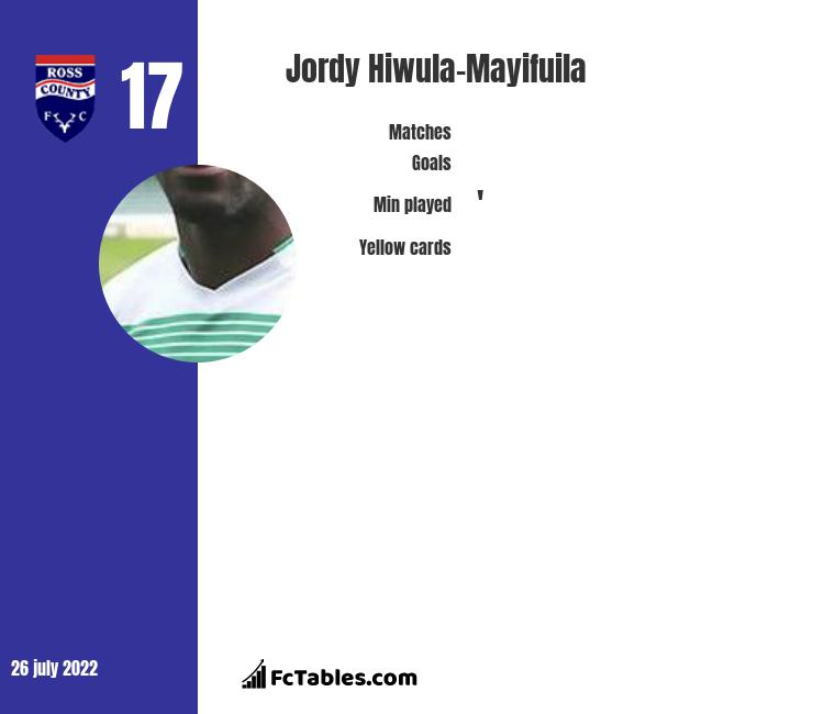 Jordy Hiwula-Mayifuila infographic statistics for Coventry