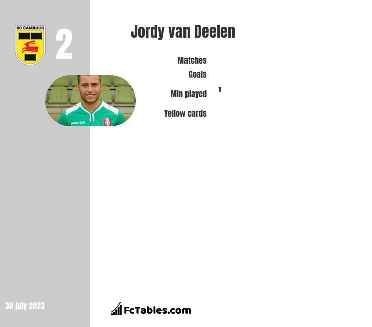 Jordy van Deelen infographic
