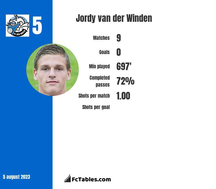 Jordy van der Winden infographic