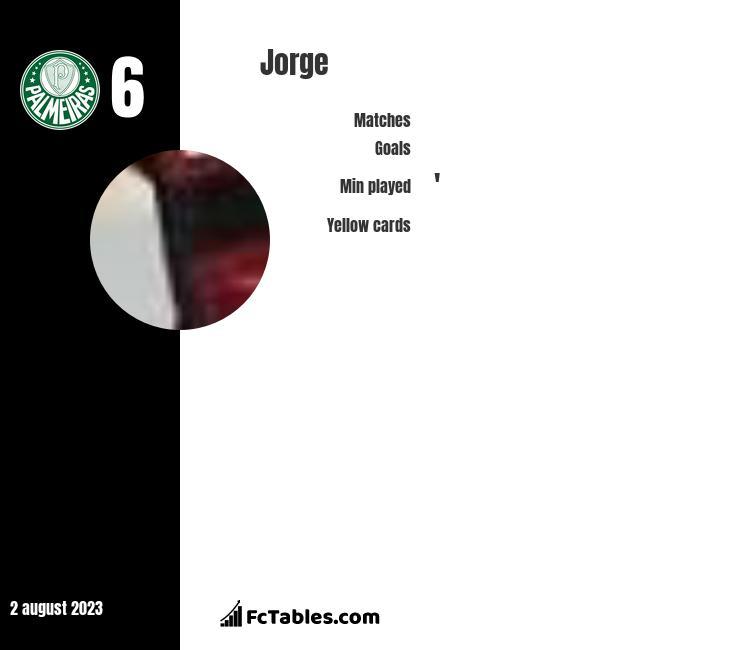 Jorge infographic