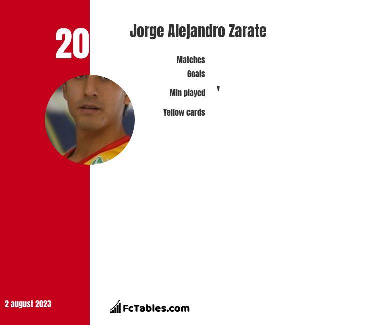 Jorge Alejandro Zarate infographic