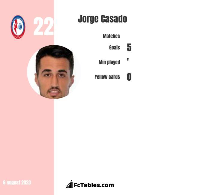Jorge Casado infographic