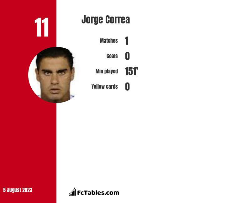 Jorge Correa infographic