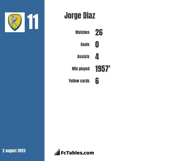 Jorge Diaz infographic