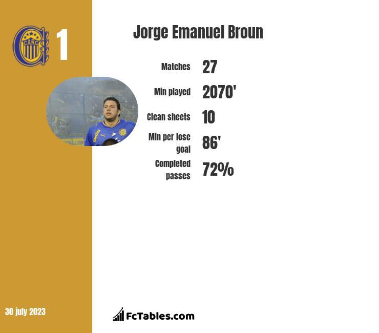 Jorge Emanuel Broun infographic