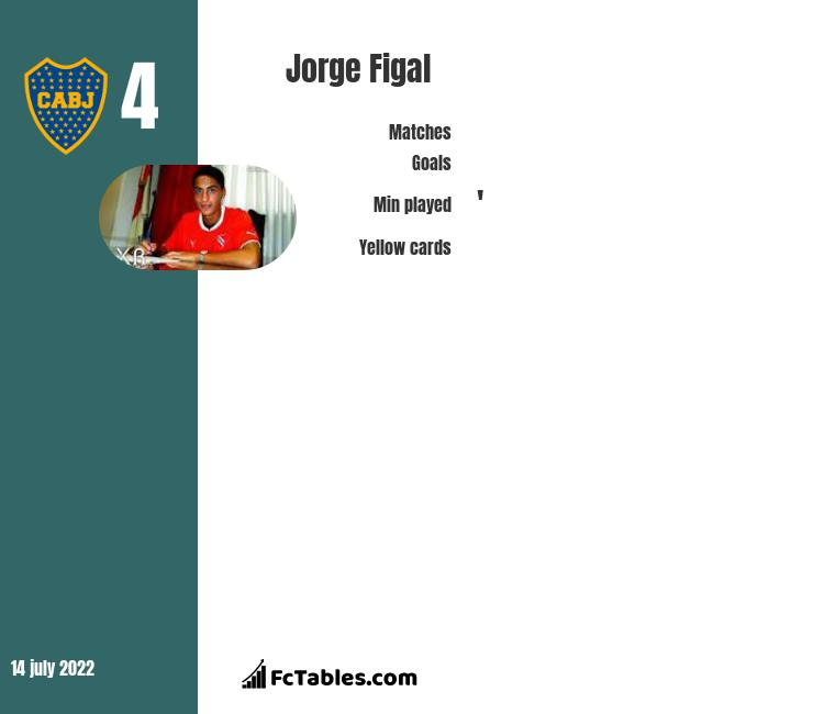Jorge Figal infographic