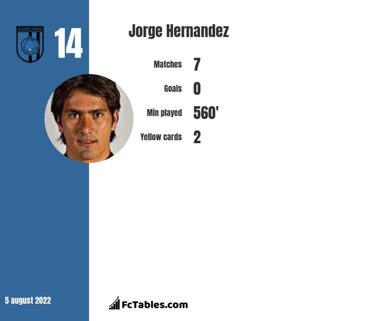 Jorge Hernandez infographic statistics for Pachuca