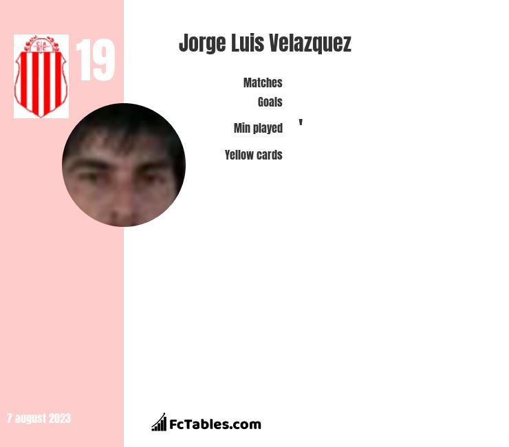 Jorge Luis Velazquez infographic statistics for Belgrano