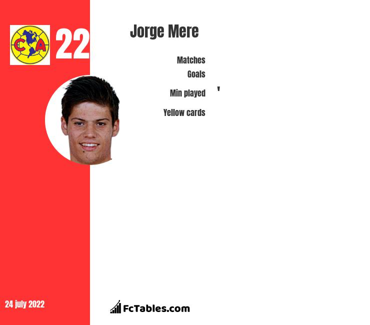 Jorge Mere infographic