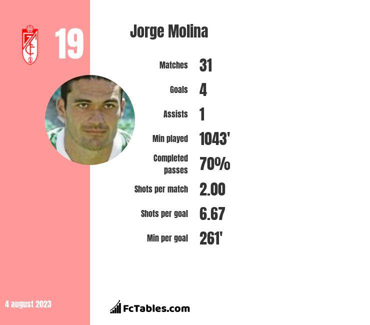 Jorge Molina infographic
