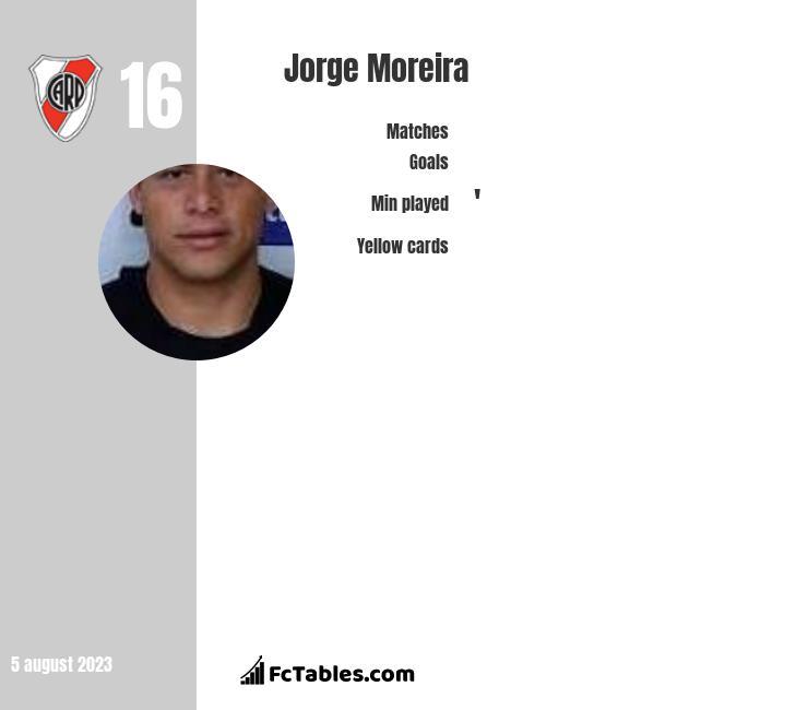 Jorge Moreira infographic