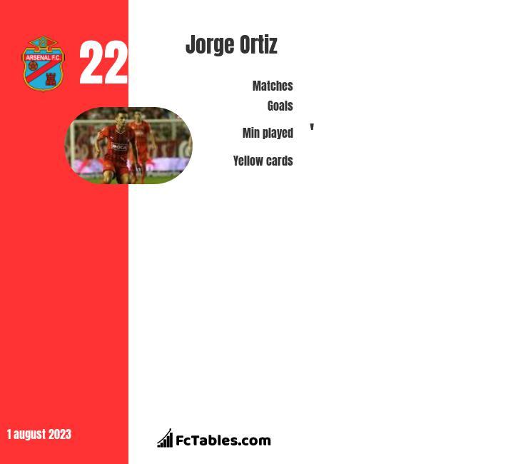 Jorge Ortiz infographic
