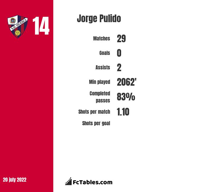 Jorge Pulido infographic