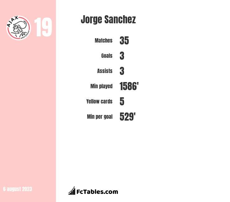 Jorge Sanchez infographic