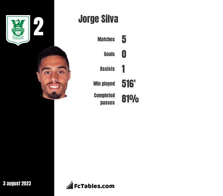 Jorge Silva infographic