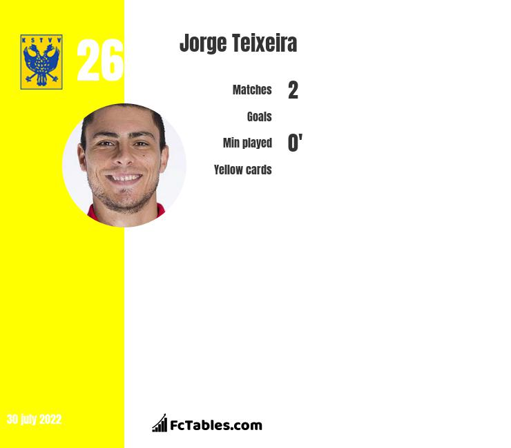 Jorge Teixeira infographic statistics for St.Truiden
