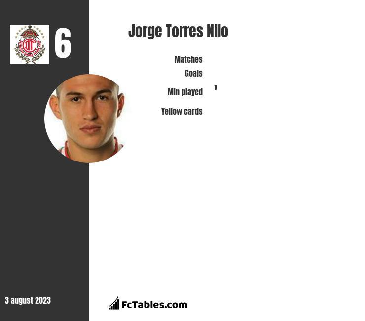 Jorge Torres Nilo infographic