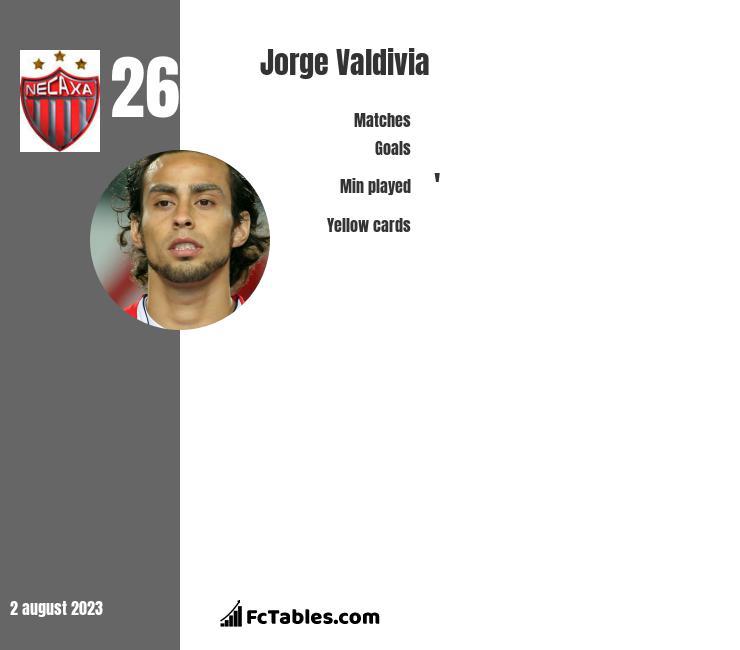 Jorge Valdivia infographic