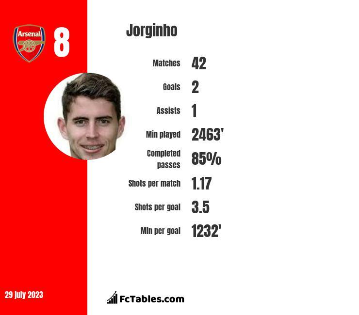 Jorginho infographic
