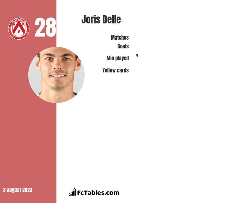 Joris Delle infographic