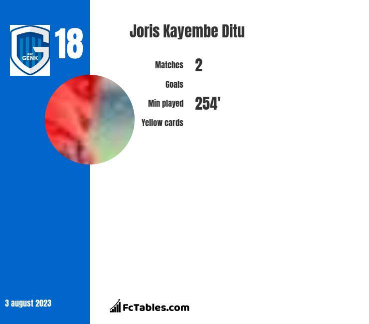 Joris Kayembe Ditu infographic