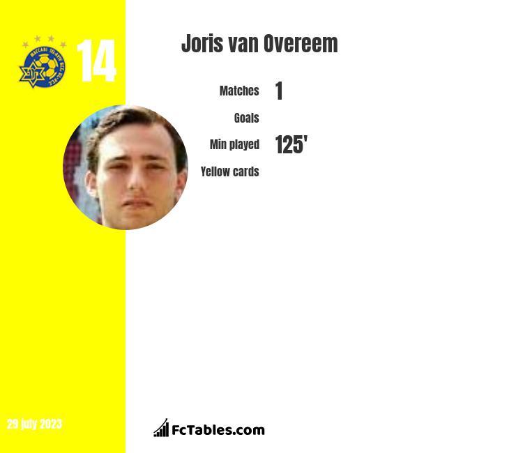 Joris van Overeem infographic