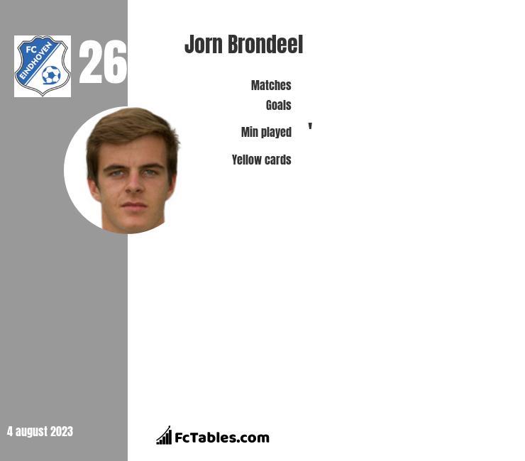 Jorn Brondeel infographic