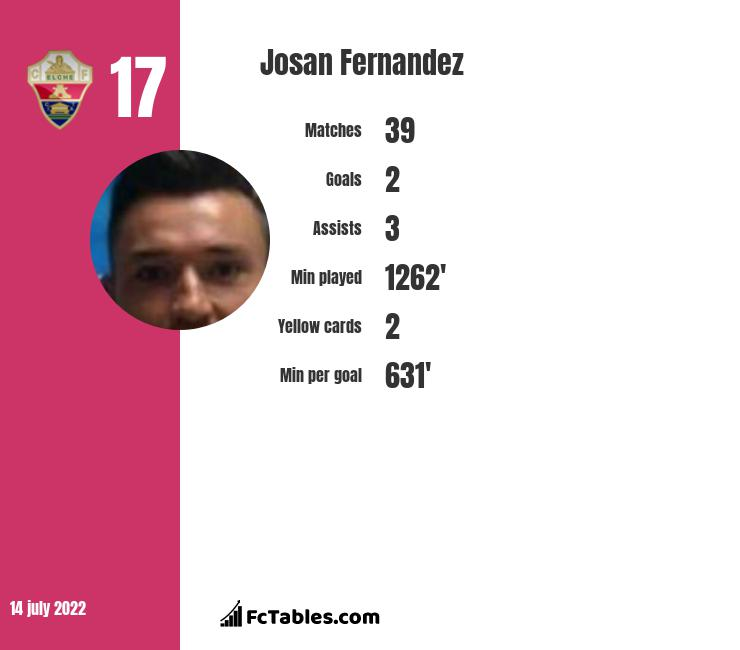 Josan Fernandez infographic