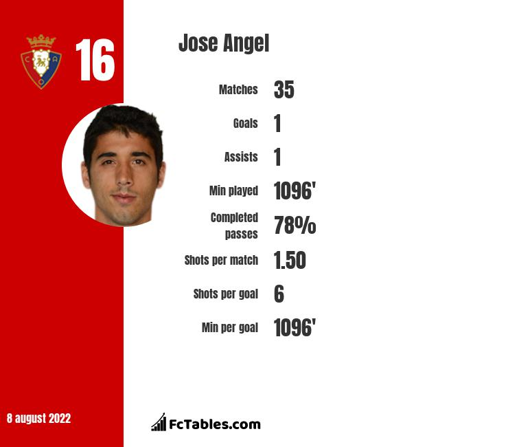 Jose Angel infographic