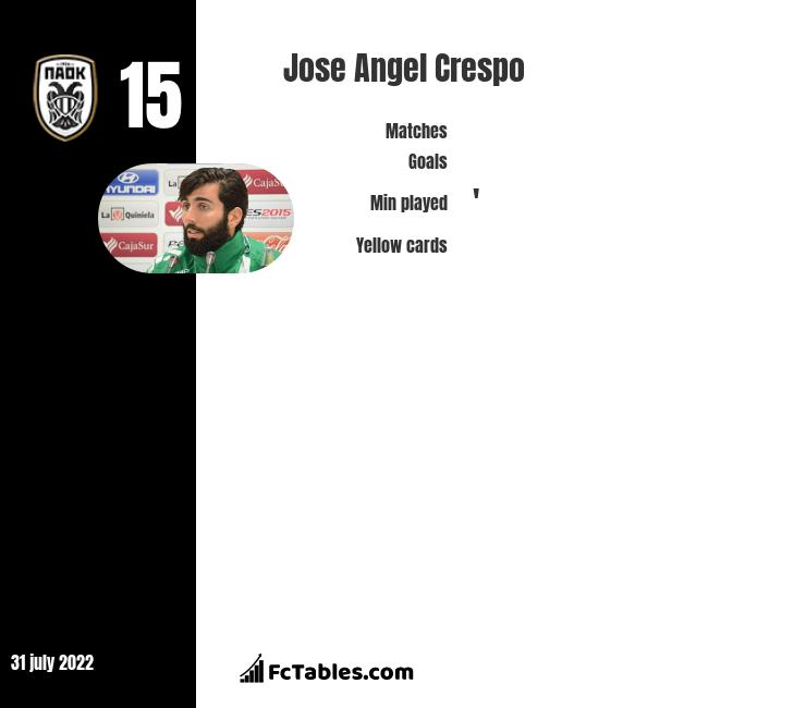 Jose Angel Crespo infographic statistics for PAOK Thessaloniki FC