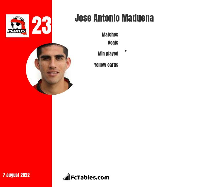 Jose Antonio Maduena infographic statistics for CD Guadalajara