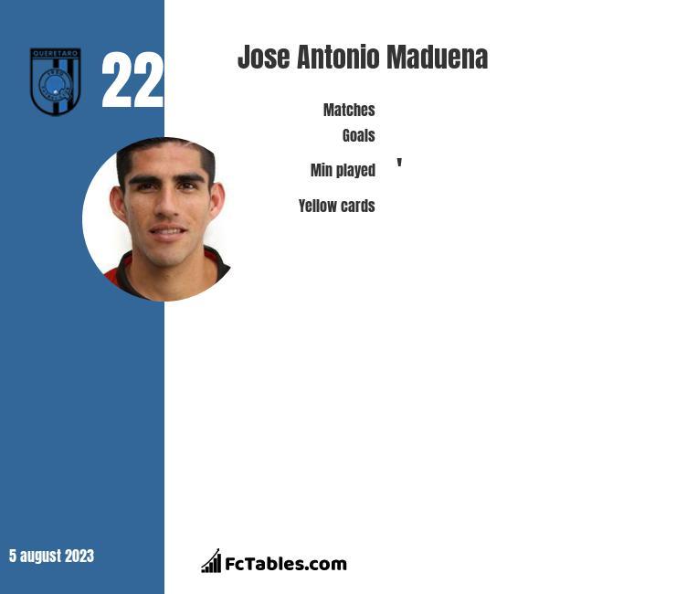 Jose Antonio Maduena infographic