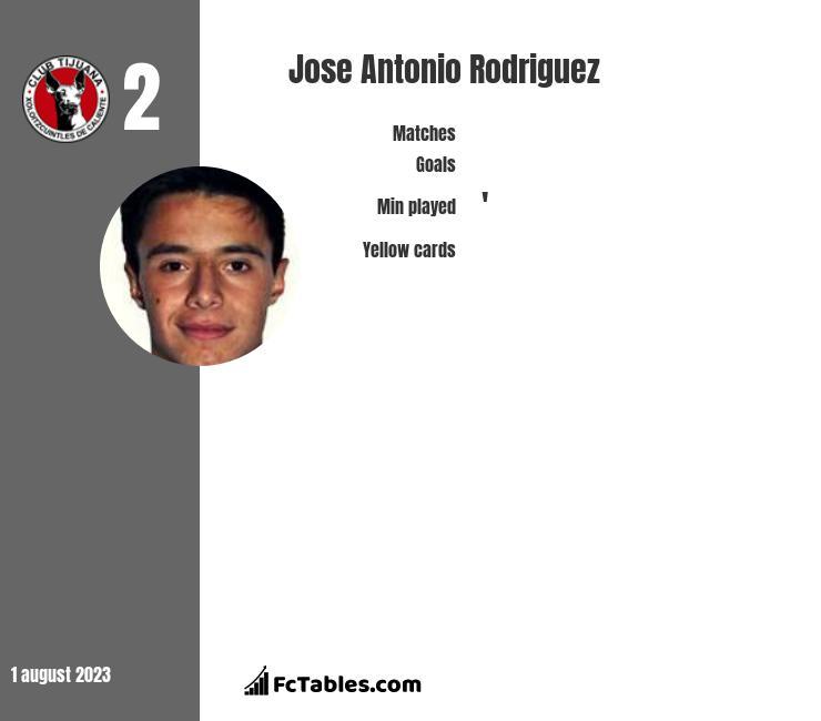 Jose Antonio Rodriguez infographic