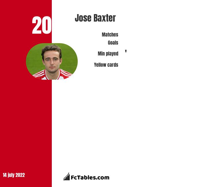 Jose Baxter infographic statistics for Plymouth Argyle