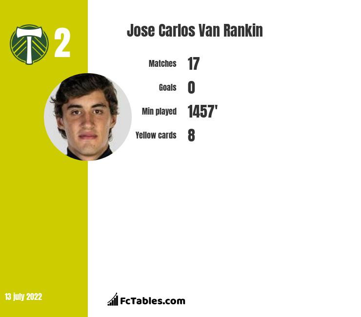 Jose Carlos Van Rankin infographic
