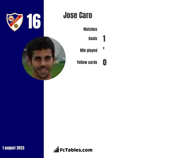 Jose Caro infographic