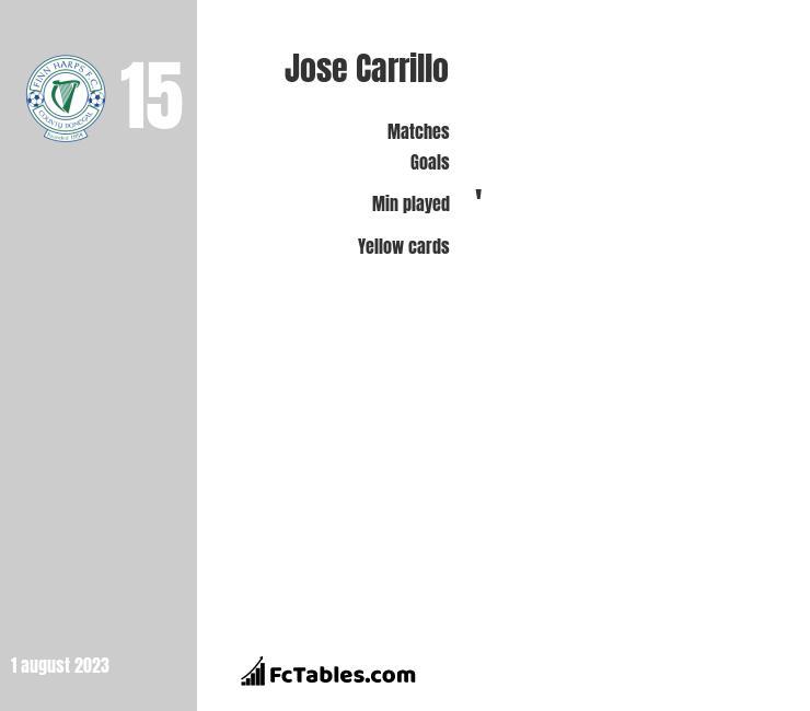 Jose Carrillo infographic