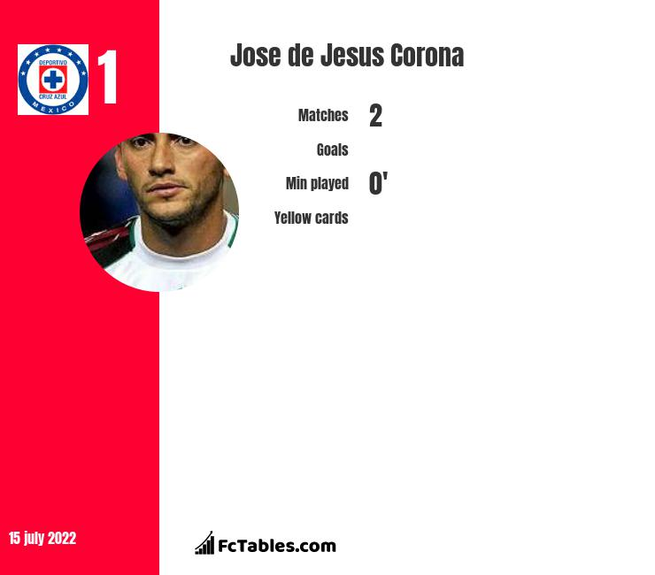 Jose de Jesus Corona infographic