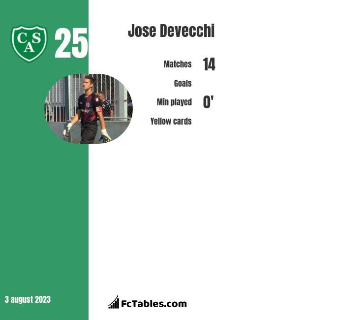 Jose Devecchi infographic