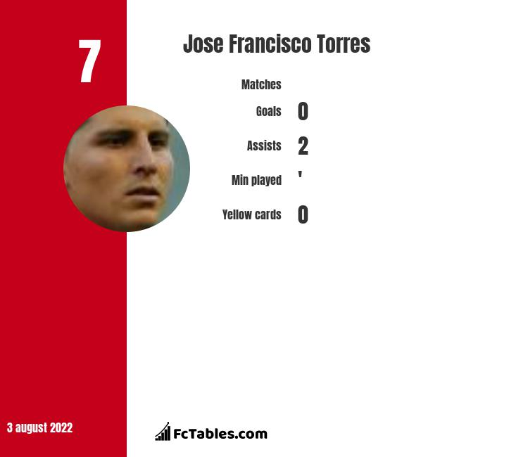 Jose Francisco Torres infographic