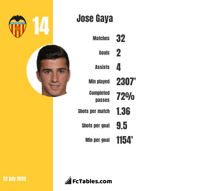 Jose Gaya infographic
