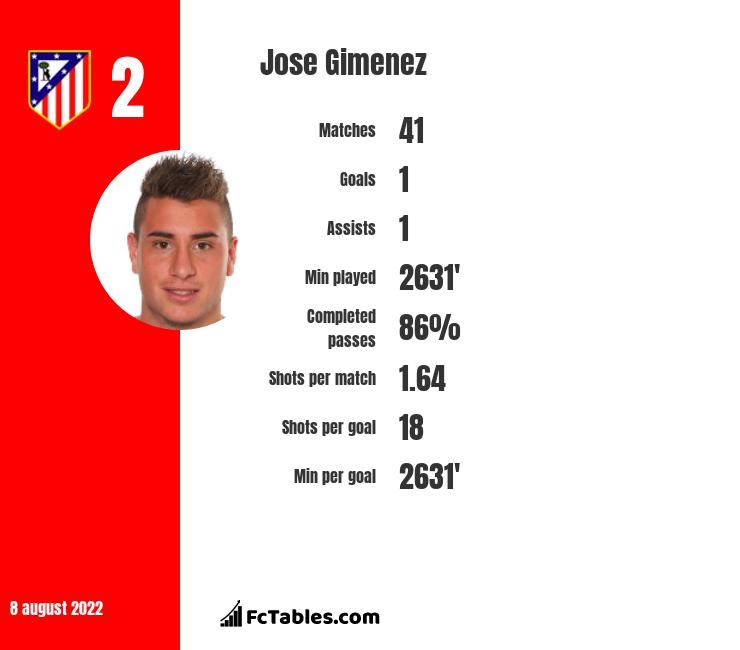 Jose Gimenez infographic statistics for Atletico Madrid