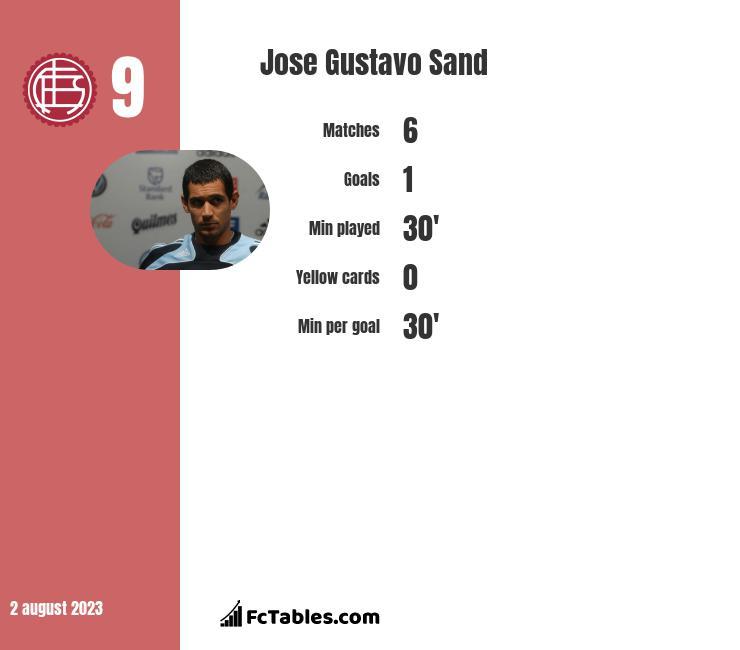Jose Gustavo Sand infographic statistics for Lanus